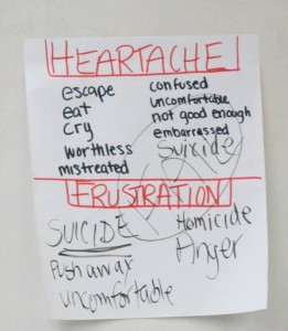Guard the Heart Ministries Heartache and Frustration